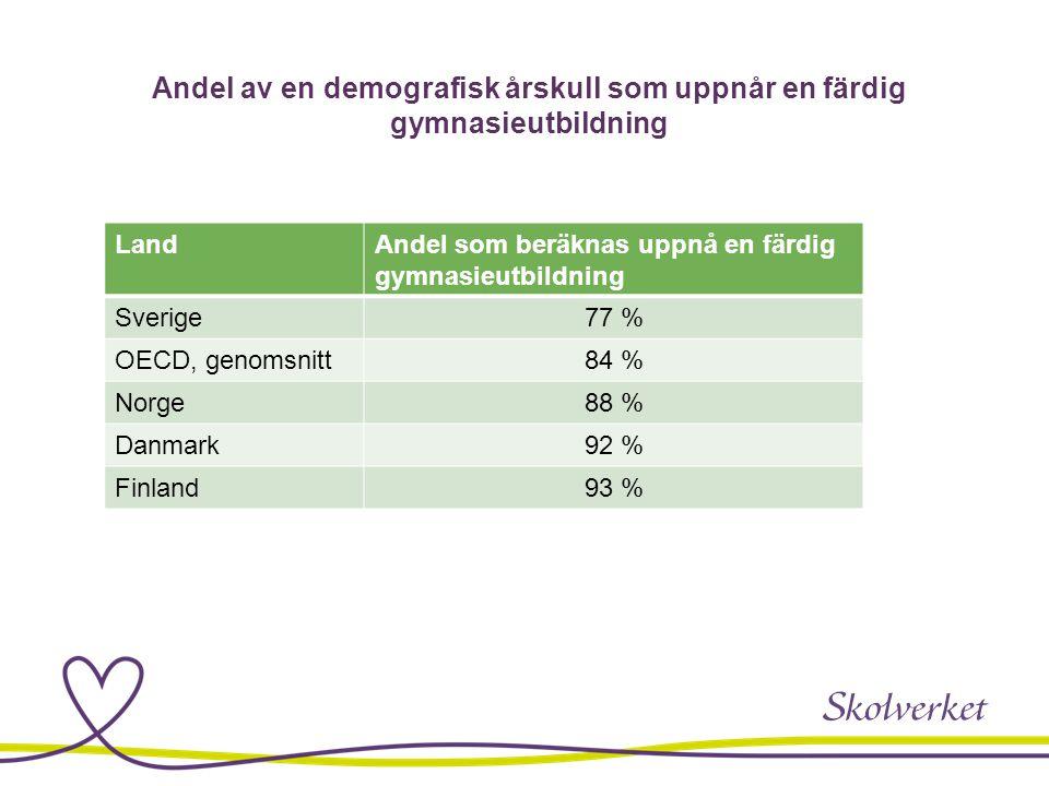Andel av en demografisk årskull som uppnår en färdig gymnasieutbildning LandAndel som beräknas uppnå en färdig gymnasieutbildning Sverige77 % OECD, ge
