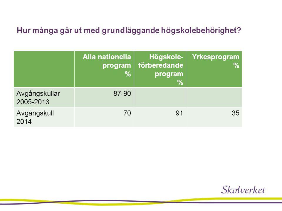 Hur många går ut med grundläggande högskolebehörighet? Alla nationella program % Högskole- förberedande program % Yrkesprogram % Avgångskullar 2005-20