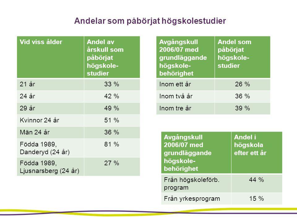Andelar som påbörjat högskolestudier Vid viss ålderAndel av årskull som påbörjat högskole- studier 21 år33 % 24 år42 % 29 år49 % Kvinnor 24 år51 % Män