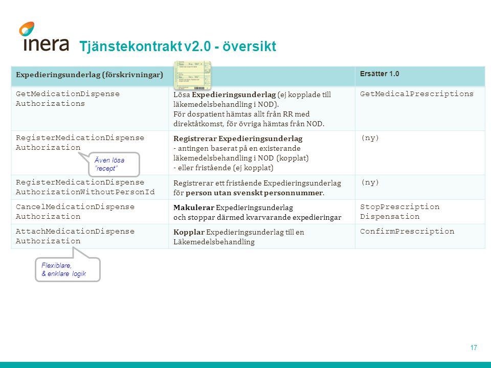 Tjänstekontrakt v2.0 - översikt 17 Expedieringsunderlag (förskrivningar) Ersätter 1.0 GetMedicationDispense Authorizations Lösa Expedieringsunderlag (