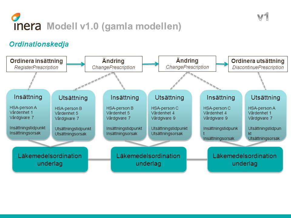 Modell v1.0 (gamla modellen) Läkemedelsordination underlag Insättning HSA-person A Vårdenhet 1 Vårdgivare 7 Insättningstidpunkt Insättningsorsak Insät