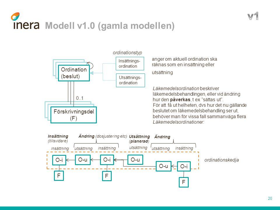 Modell v1.0 (gamla modellen) 20 Ordination Förskrivningsdel 0..1 O-i F ordinationskedja Ordination Förskrivningsdel Förskrivningsdel (F) Ordination (b