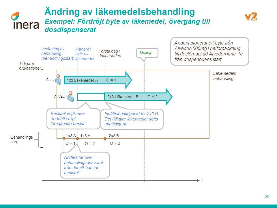 Nulinje Ändring av läkemedelsbehandling Exempel: Fördröjt byte av läkemedel, övergång till dosdispenserat 28 Insättning av behandling (behandlingsstar