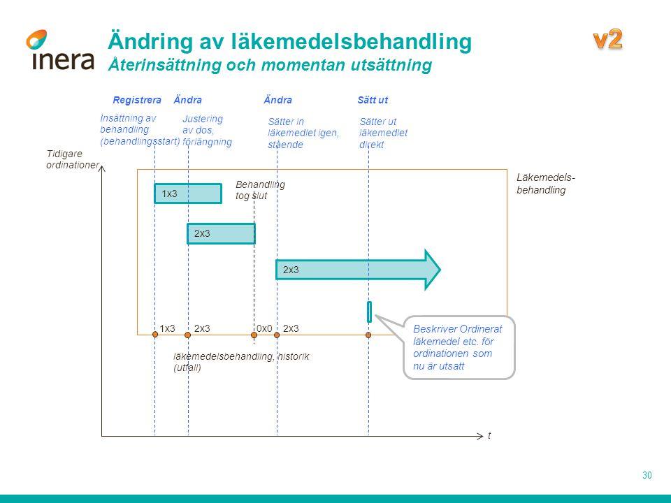 Ändring av läkemedelsbehandling Återinsättning och momentan utsättning 30 1x3 2x3 Insättning av behandling (behandlingsstart) Justering av dos, förlän