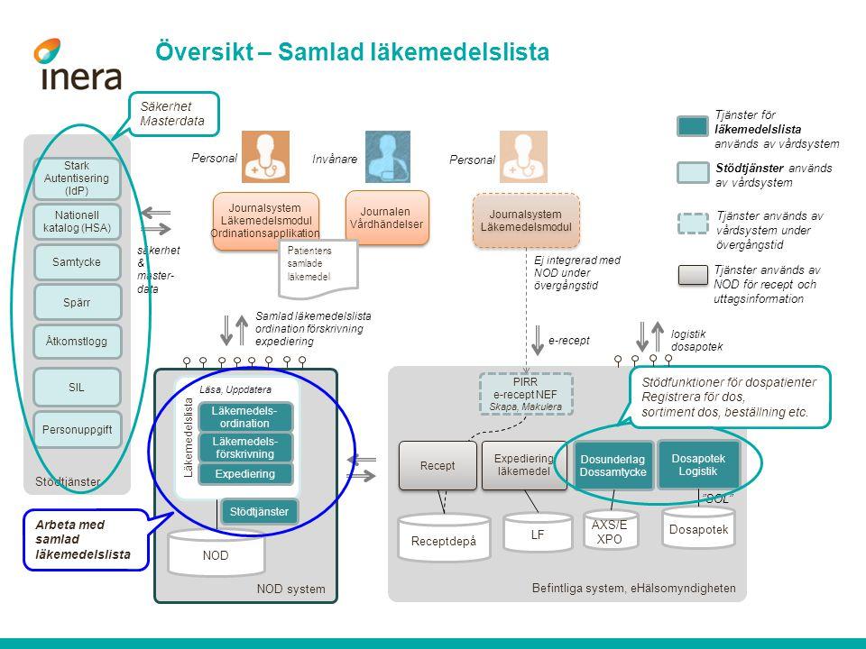 NOD system Befintliga system, eHälsomyndigheten Stödtjänster Expediering läkemedel Expediering läkemedel Översikt – Samlad läkemedelslista LF Receptde