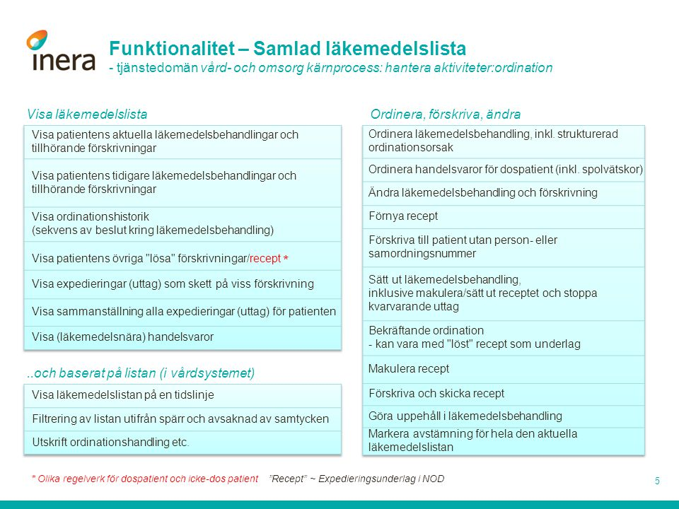 Tjänstekontrakt v2.0 - översikt 16 Läkemedelsordination & behandling Ersätter 1.0 GetMedicationPrescriptions Ordinerade läkemedel på samlad läkemedelslista, med tillhörande Expedieringsunderlag (förskrivning).