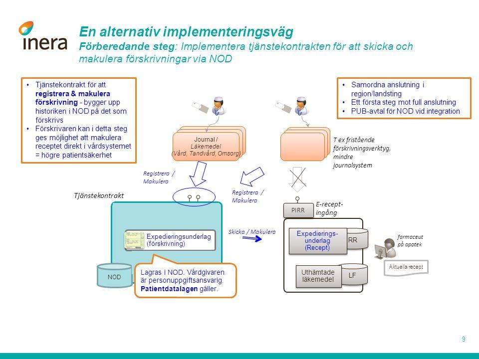Journal / Läkemedel (Vård, Tandvård, Omsorg) Registrera / Makulera NOD En alternativ implementeringsväg Förberedande steg: Implementera tjänstekontrak