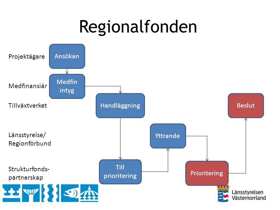 Regionalfonden Ansökan Medfin intyg Handläggning Till prioritering Yttrande Prioritering Beslut Projektägare Medfinansiär Tillväxtverket Länsstyrelse/