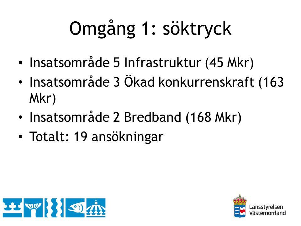 Omgång 1: söktryck Insatsområde 5 Infrastruktur (45 Mkr) Insatsområde 3 Ökad konkurrenskraft (163 Mkr) Insatsområde 2 Bredband (168 Mkr) Totalt: 19 an