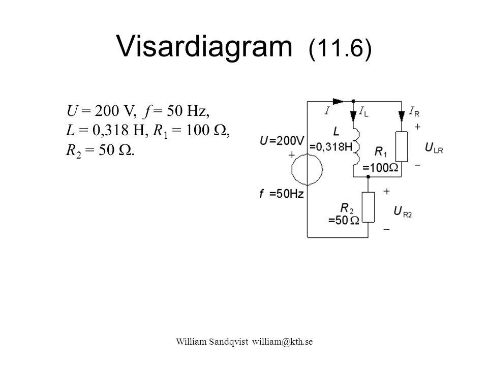 Visardiagram (11.6) U = 200 V, f = 50 Hz, L = 0,318 H, R 1 = 100 , R 2 = 50 .
