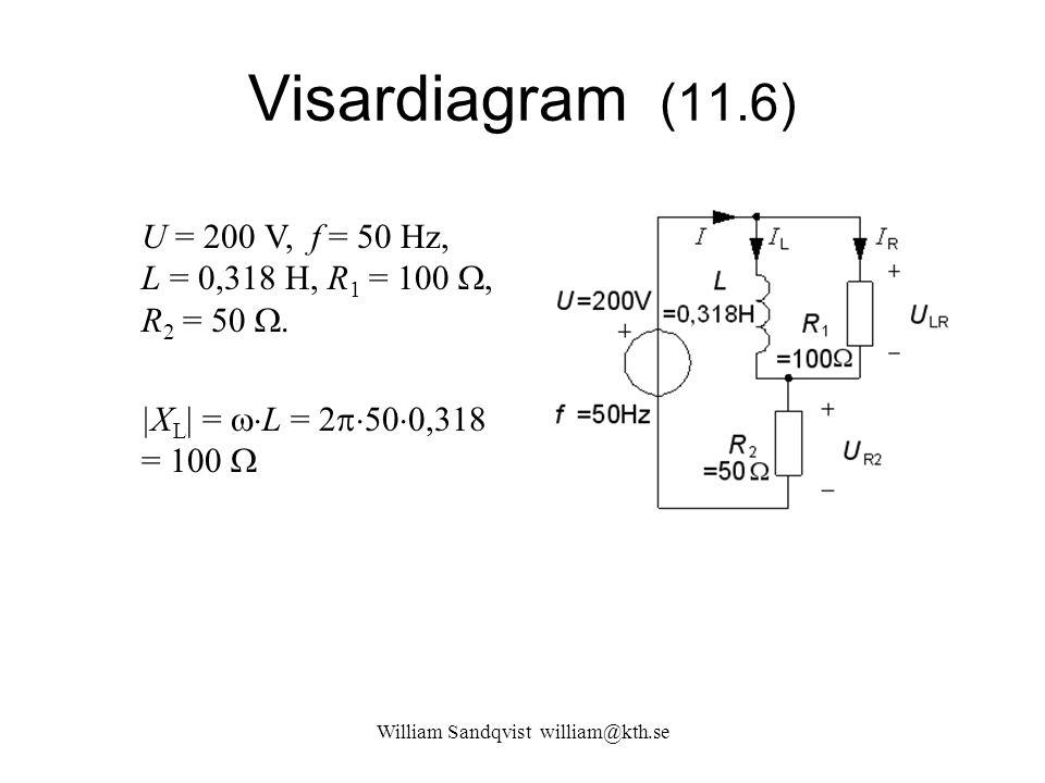 William Sandqvist william@kth.se Visardiagram (11.6) U = 200 V, f = 50 Hz, L = 0,318 H, R 1 = 100 , R 2 = 50 . |X L | =  L = 2  50  0,318 = 100
