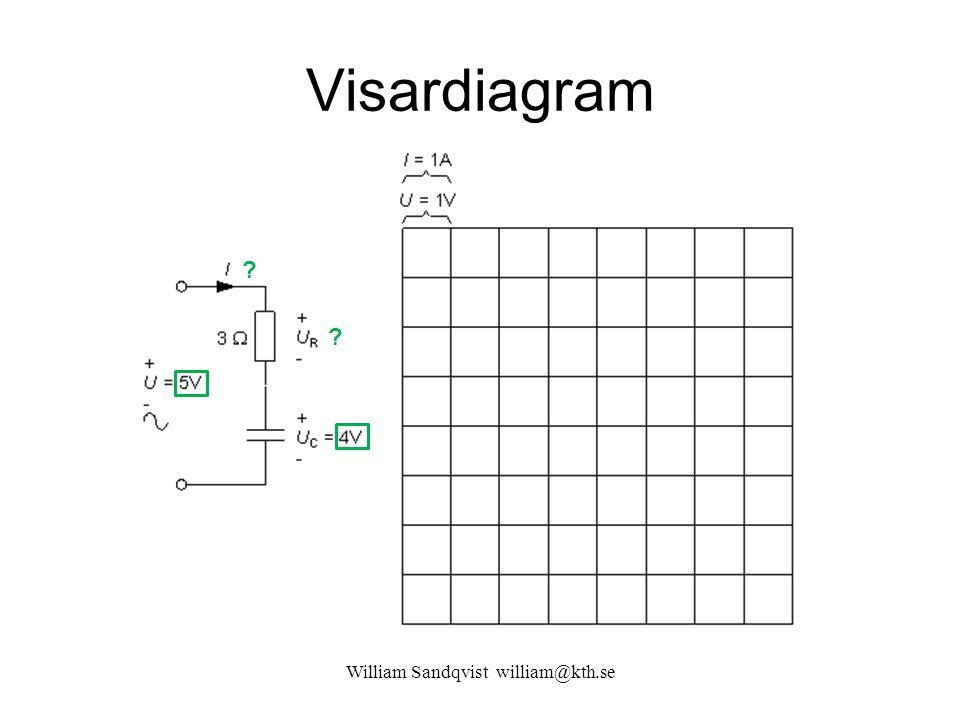 Visardiagram ? ?
