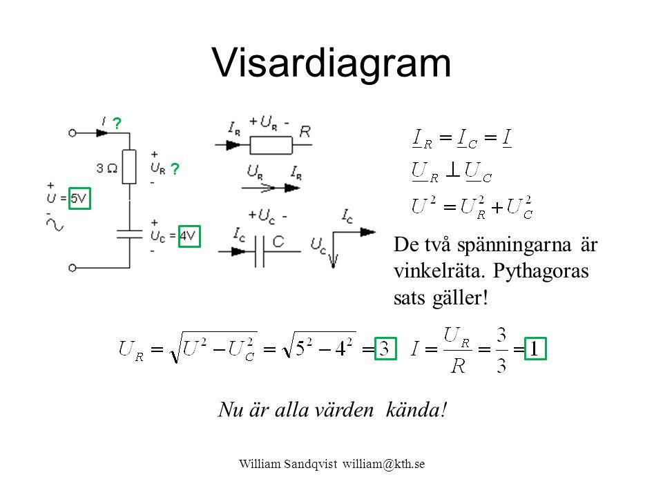 William Sandqvist william@kth.se Visardiagram Nu är alla värden kända! De två spänningarna är vinkelräta. Pythagoras sats gäller! ? ?
