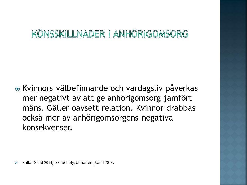  Kvinnors välbefinnande och vardagsliv påverkas mer negativt av att ge anhörigomsorg jämfört mäns.