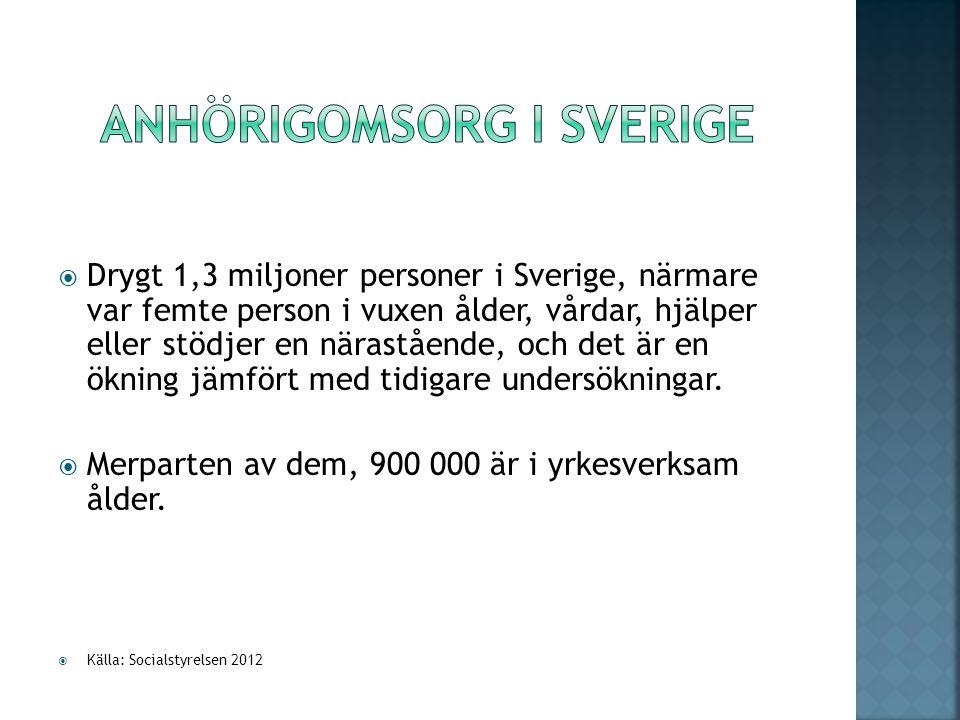 Drygt 1,3 miljoner personer i Sverige, närmare var femte person i vuxen ålder, vårdar, hjälper eller stödjer en närastående, och det är en ökning jämfört med tidigare undersökningar.