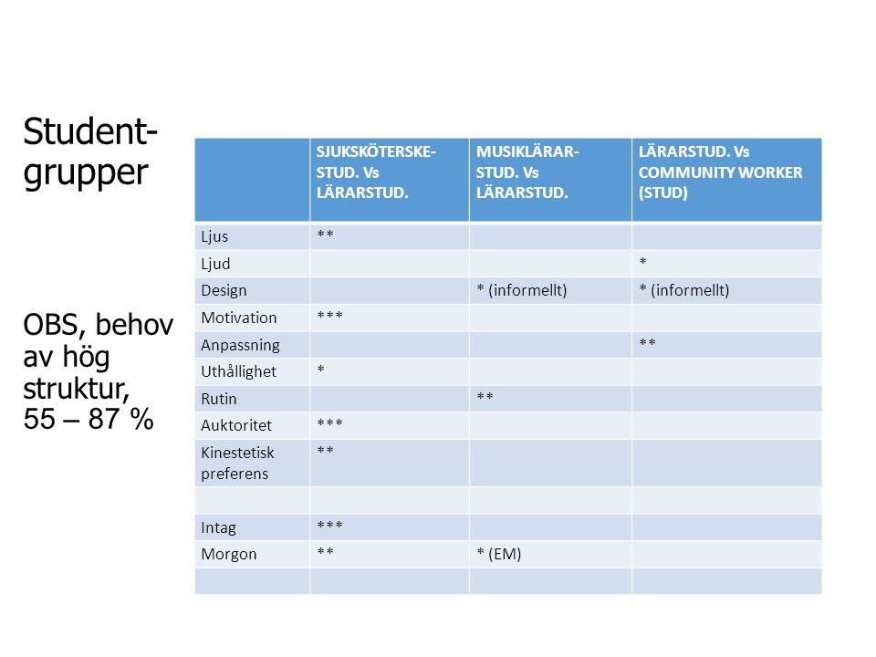 Student- grupper OBS, behov av hög struktur, 55 – 87 % SJUKSKÖTERSKE- STUD. Vs LÄRARSTUD. MUSIKLÄRAR- STUD. Vs LÄRARSTUD. LÄRARSTUD. Vs COMMUNITY WORK