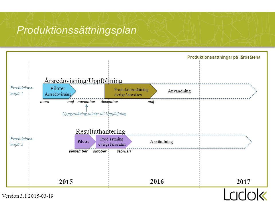 Användning Produktionssättningsplan majmars oktoberseptember 2015 2016 2017 Version 3.1 2015-03-19 Produktionssättningar på lärosätena Användning Prod