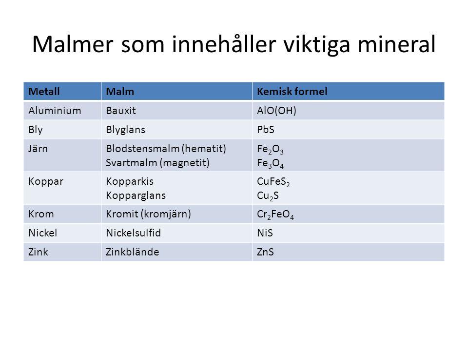 Malmer som innehåller viktiga mineral MetallMalmKemisk formel AluminiumBauxitAlO(OH) BlyBlyglansPbS JärnBlodstensmalm (hematit) Svartmalm (magnetit) F