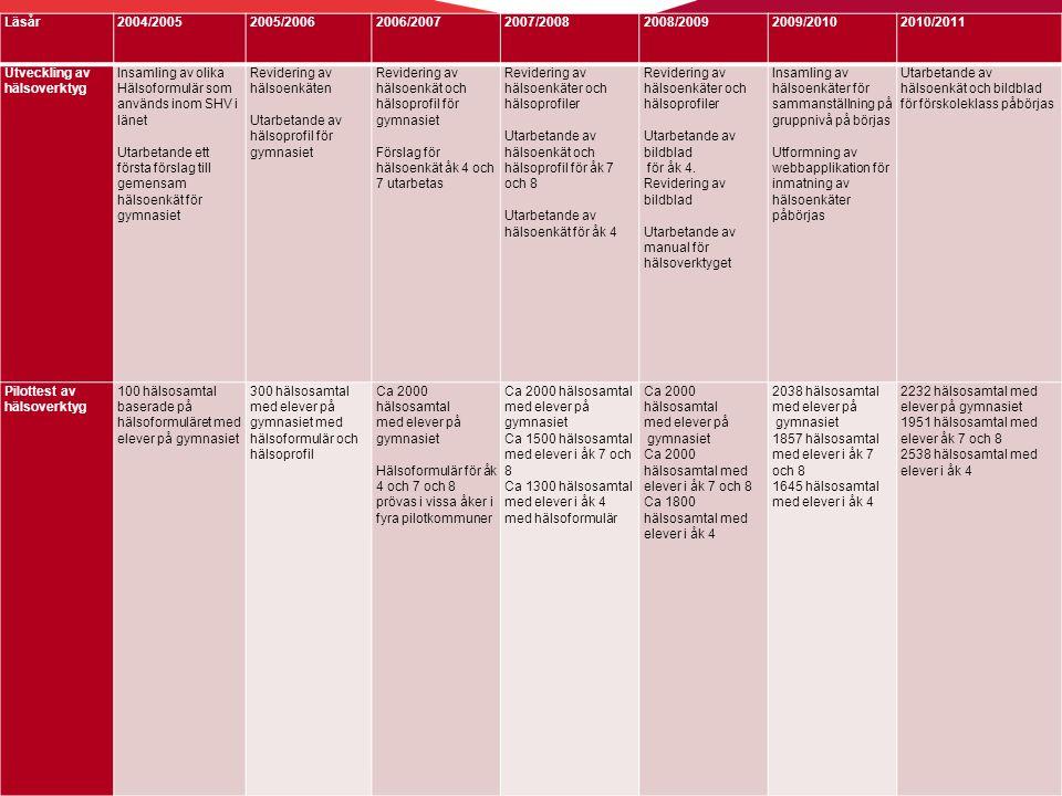 Läsår2004/20052005/20062006/20072007/20082008/20092009/20102010/2011 Utveckling av hälsoverktyg Insamling av olika Hälsoformulär som används inom SHV i länet Utarbetande ett första förslag till gemensam hälsoenkät för gymnasiet Revidering av hälsoenkäten Utarbetande av hälsoprofil för gymnasiet Revidering av hälsoenkät och hälsoprofil för gymnasiet Förslag för hälsoenkät åk 4 och 7 utarbetas Revidering av hälsoenkäter och hälsoprofiler Utarbetande av hälsoenkät och hälsoprofil för åk 7 och 8 Utarbetande av hälsoenkät för åk 4 Revidering av hälsoenkäter och hälsoprofiler Utarbetande av bildblad för åk 4.