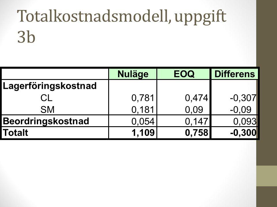 Totalkostnadsmodell, uppgift 3b NulägeEOQDifferens Lagerföringskostnad CL0,7810,474-0,307 SM0,1810,09-0,09 Beordringskostnad 0,0540,1470,093 Totalt1,1