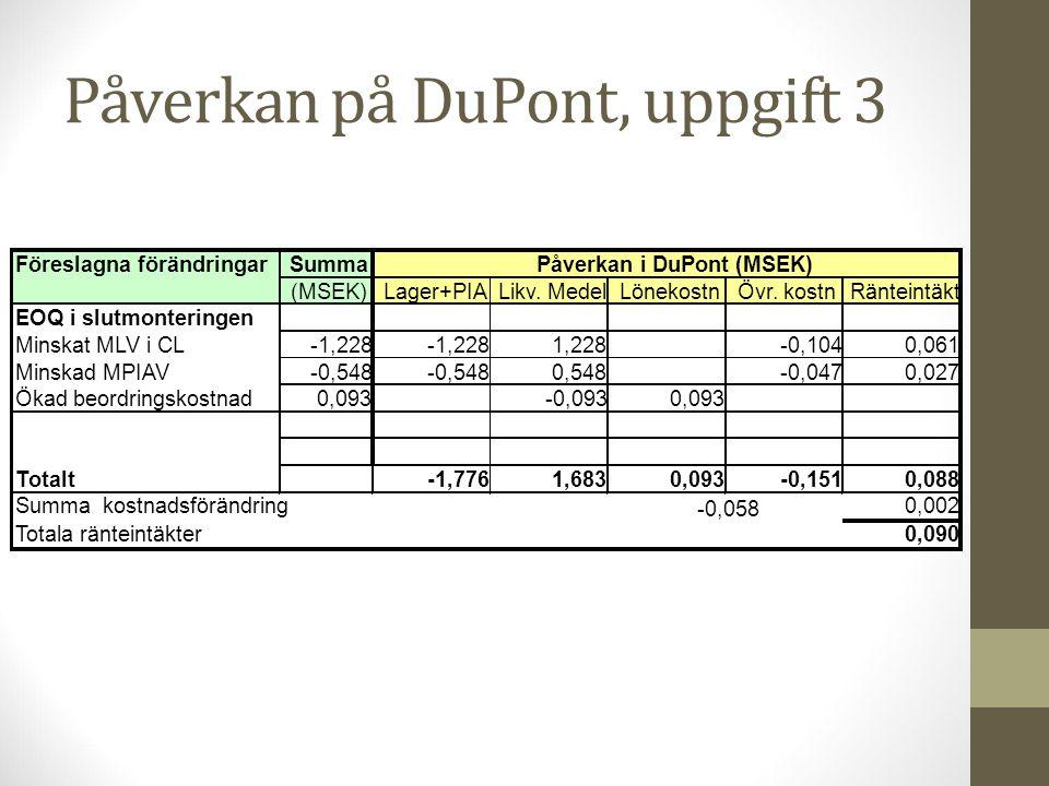 Påverkan på DuPont, uppgift 3 Föreslagna förändringarSumma (MSEK)Lager+PIALikv. MedelLönekostnÖvr. kostnRänteintäkt EOQ i slutmonteringen Minskat MLV
