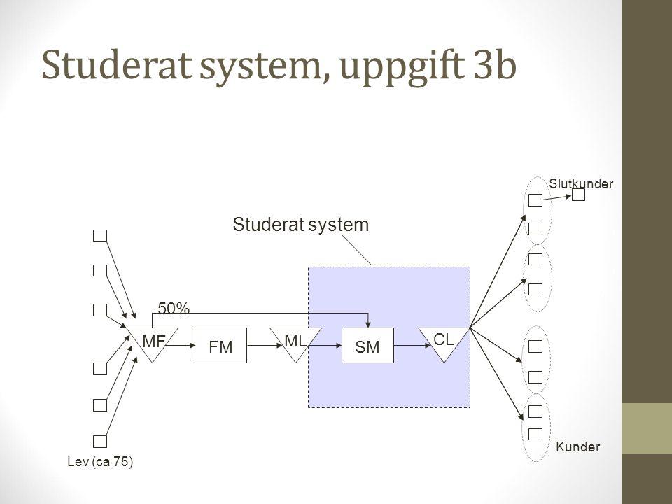 Studerat system, uppgift 3b FMSM MF ML CL 50% Lev (ca 75) Studerat system Kunder Slutkunder