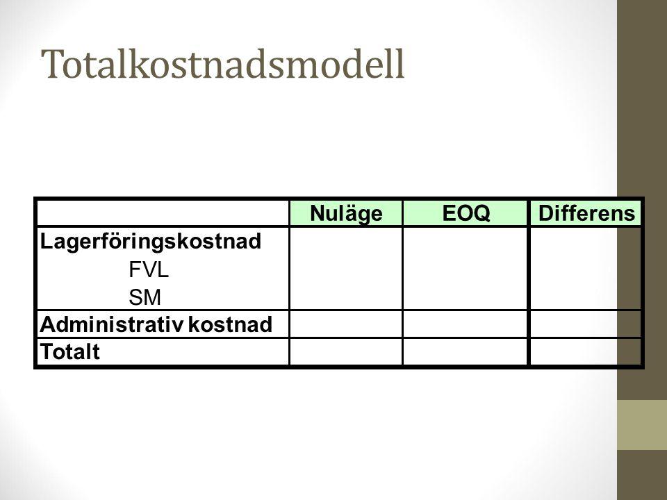 Totalkostnadsmodell NulägeEOQDifferens Lagerföringskostnad FVL SM Administrativ kostnad Totalt