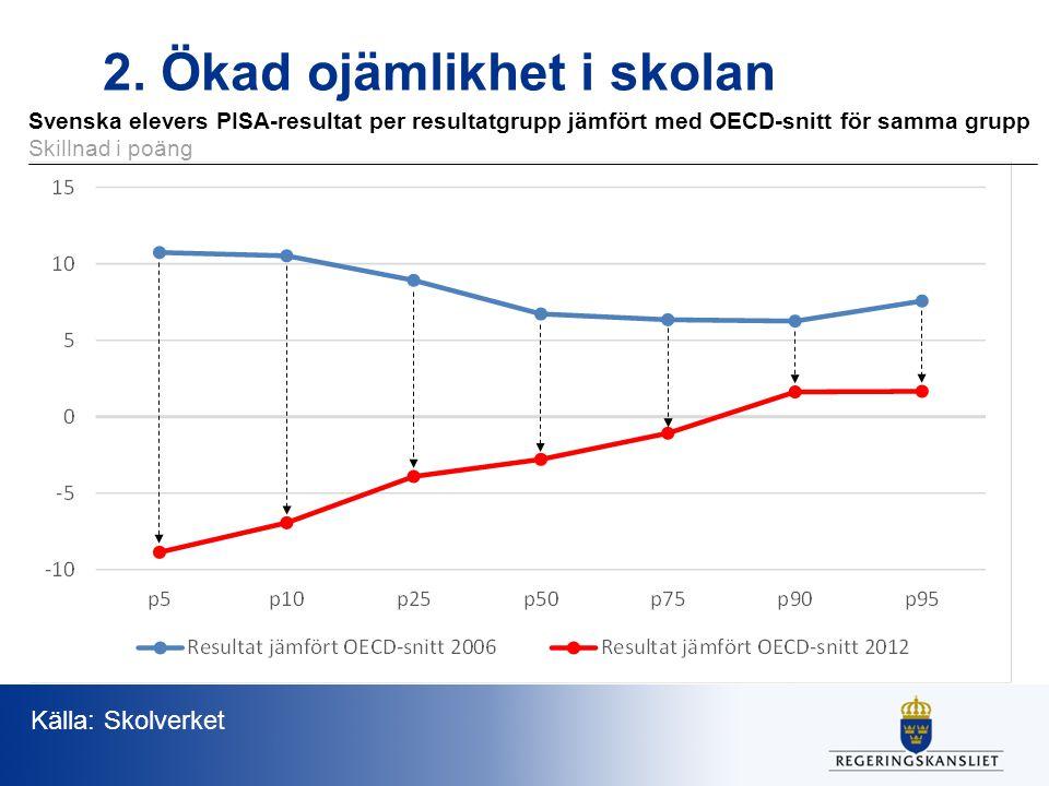 Svenska elevers PISA-resultat per resultatgrupp jämfört med OECD-snitt för samma grupp Skillnad i poäng 2.