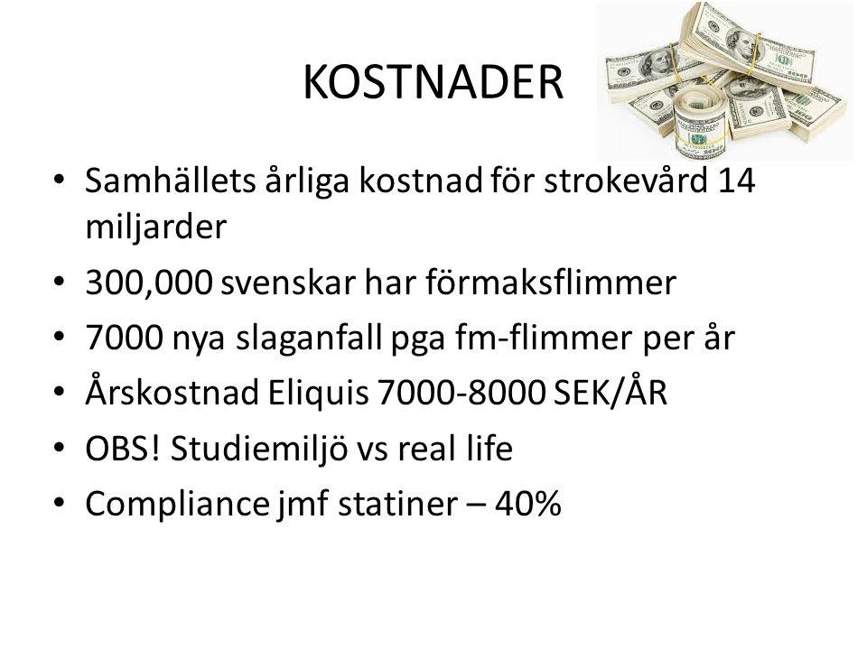 KOSTNADER Samhällets årliga kostnad för strokevård 14 miljarder 300,000 svenskar har förmaksflimmer 7000 nya slaganfall pga fm-flimmer per år Årskostnad Eliquis 7000-8000 SEK/ÅR OBS.