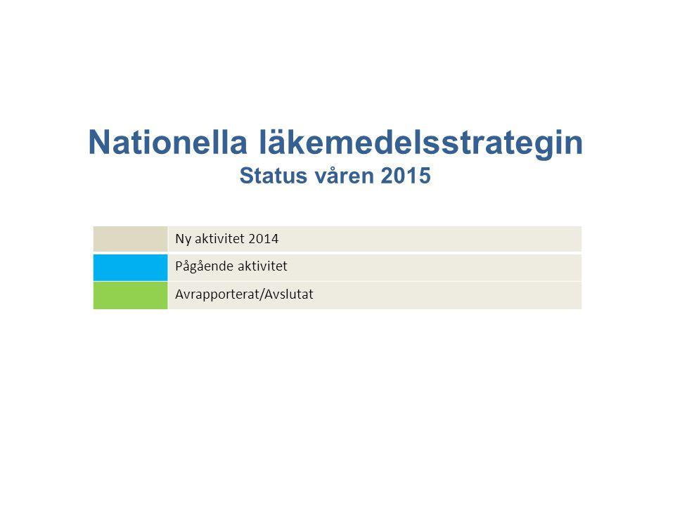 Nationella läkemedelsstrategin Status våren 2015 Ny aktivitet 2014 Pågående aktivitet Avrapporterat/Avslutat