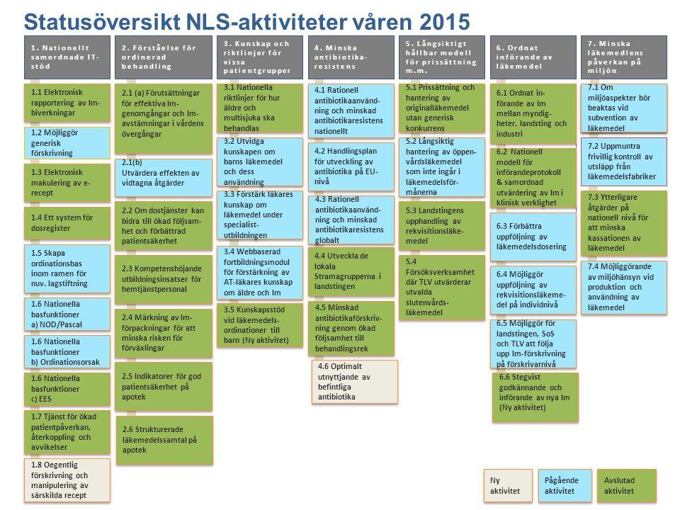 Statusöversikt NLS-aktiviteter våren 2015 1.1 Elektronisk rapportering av lm- biverkningar 2.