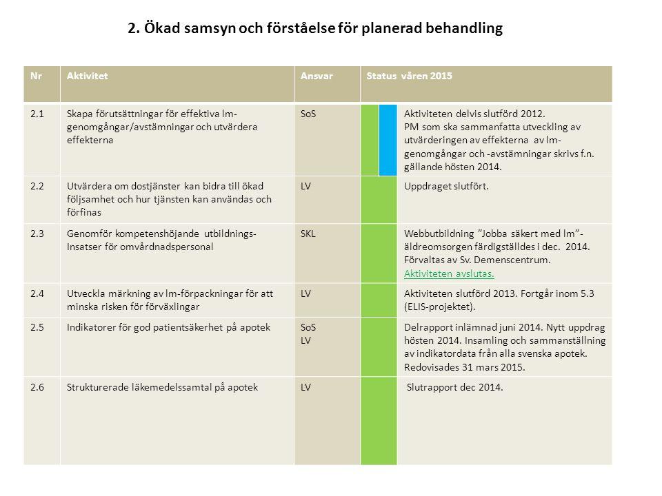 2. Ökad samsyn och förståelse för planerad behandling NrAktivitetAnsvarStatus våren 2015 2.1Skapa förutsättningar för effektiva lm- genomgångar/avstäm