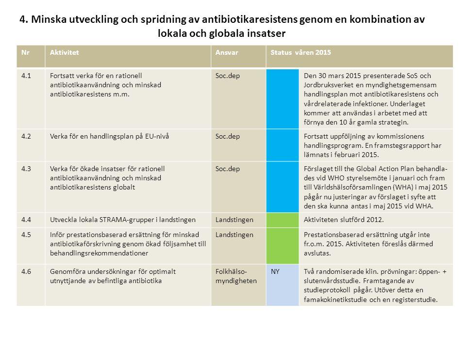 4. Minska utveckling och spridning av antibiotikaresistens genom en kombination av lokala och globala insatser NrAktivitetAnsvarStatus våren 2015 4.1F
