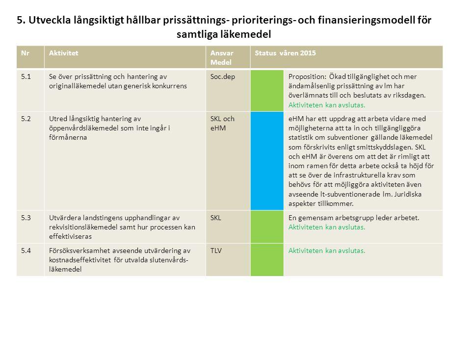 5. Utveckla långsiktigt hållbar prissättnings- prioriterings- och finansieringsmodell för samtliga läkemedel NrAktivitetAnsvar Medel Status våren 2015