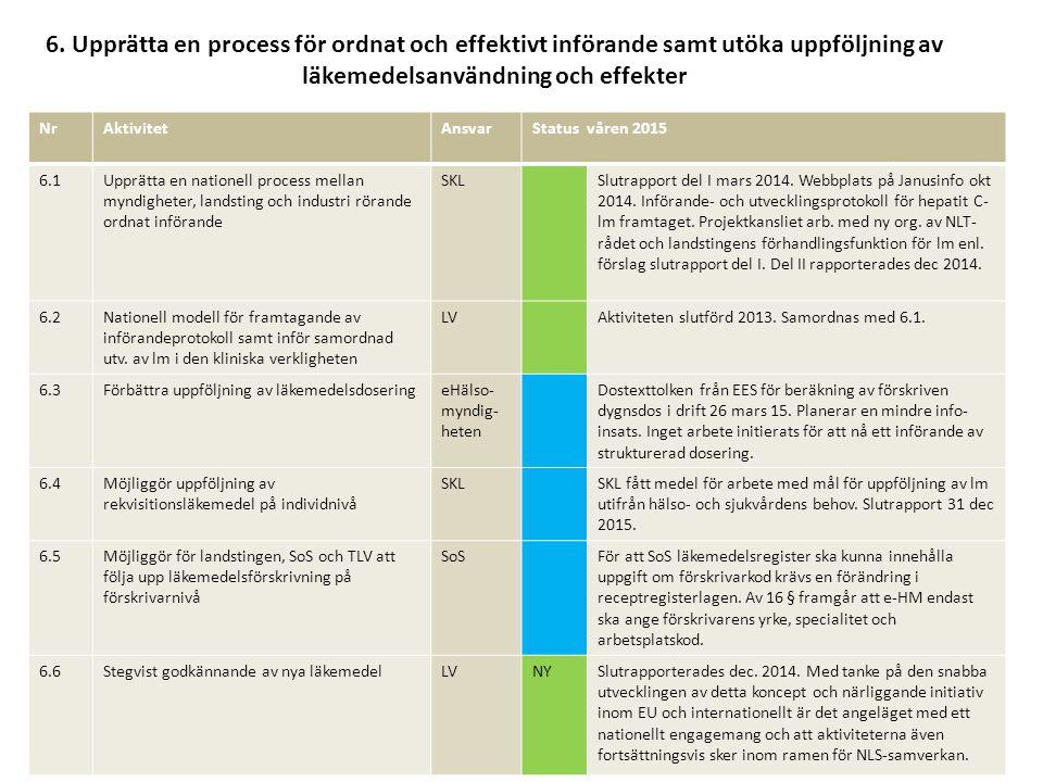 6. Upprätta en process för ordnat och effektivt införande samt utöka uppföljning av läkemedelsanvändning och effekter NrAktivitetAnsvarStatus våren 20