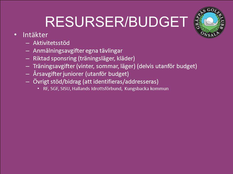 RESURSER/BUDGET Intäkter – Aktivitetsstöd – Anmälningsavgifter egna tävlingar – Riktad sponsring (träningsläger, kläder) – Träningsavgifter (vinter, sommar, läger) (delvis utanför budget) – Årsavgifter juniorer (utanför budget) – Övrigt stöd/bidrag (att identifieras/addresseras) RF, SGF, SISU, Hallands Idrottsförbund, Kungsbacka kommun
