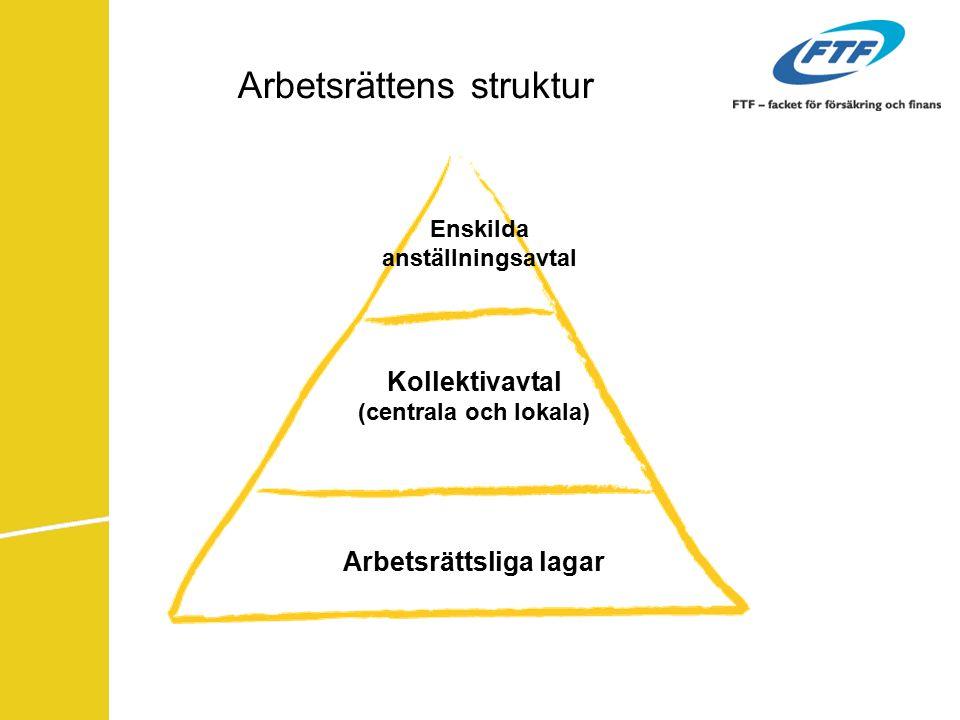 Arbetsrättens struktur Enskilda anställningsavtal Kollektivavtal (centrala och lokala) Arbetsrättsliga lagar