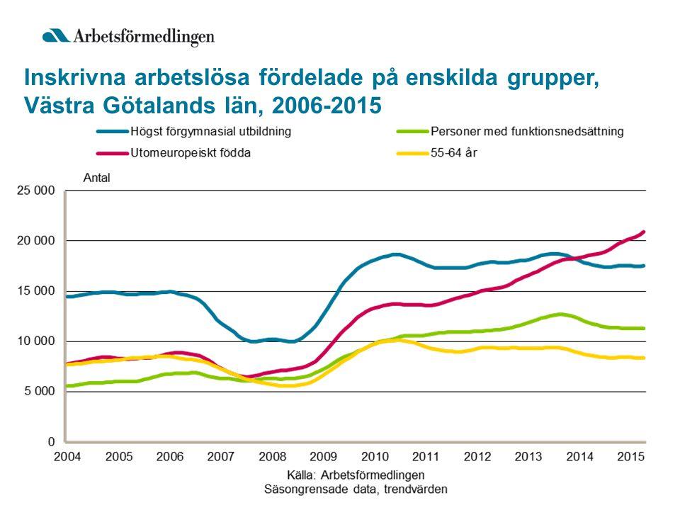 Inskrivna arbetslösa fördelade på enskilda grupper, Västra Götalands län, 2006-2015