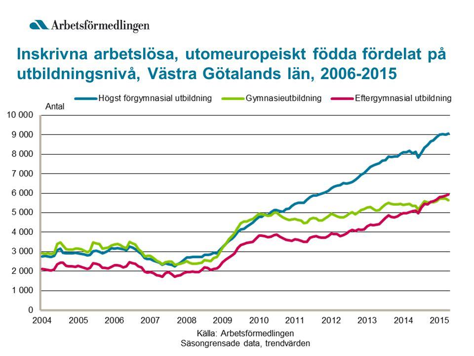 Inskrivna arbetslösa, utomeuropeiskt födda fördelat på utbildningsnivå, Västra Götalands län, 2006-2015