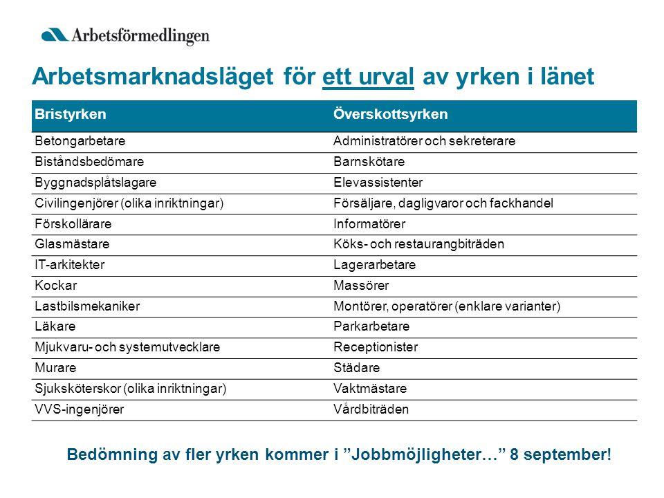 Arbetsmarknadsläget för ett urval av yrken i länet Bedömning av fler yrken kommer i Jobbmöjligheter… 8 september.