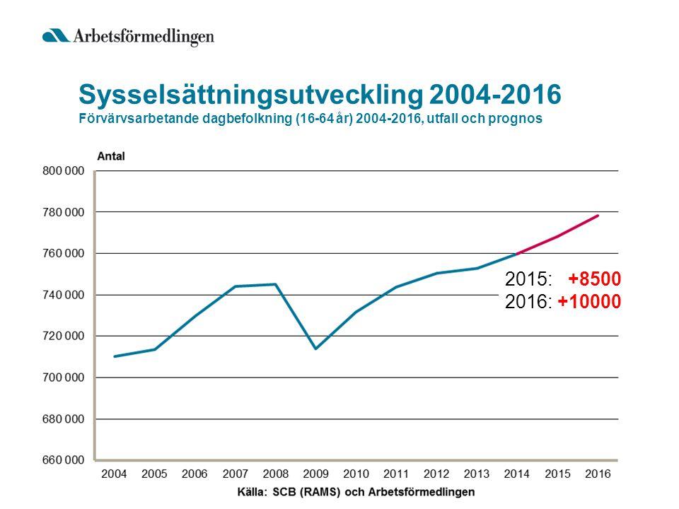 Sysselsättningsutveckling 2004-2016 Förvärvsarbetande dagbefolkning (16-64 år) 2004-2016, utfall och prognos 2015: +8500 2016: +10000