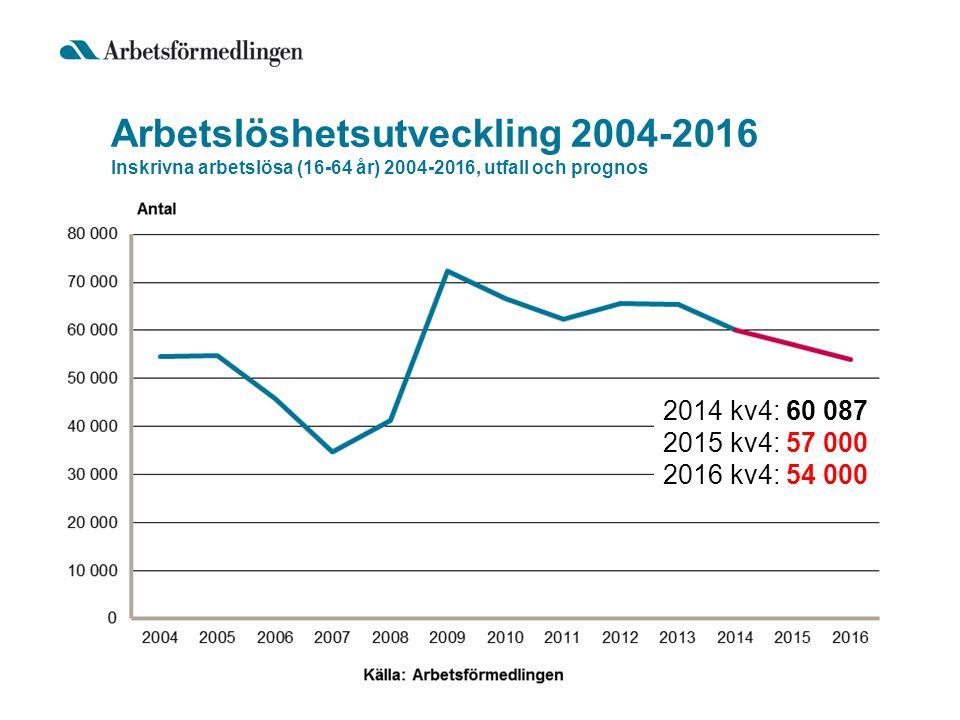 Arbetslöshetsutveckling 2004-2016 Inskrivna arbetslösa (16-64 år) 2004-2016, utfall och prognos 2014 kv4: 60 087 2015 kv4: 57 000 2016 kv4: 54 000