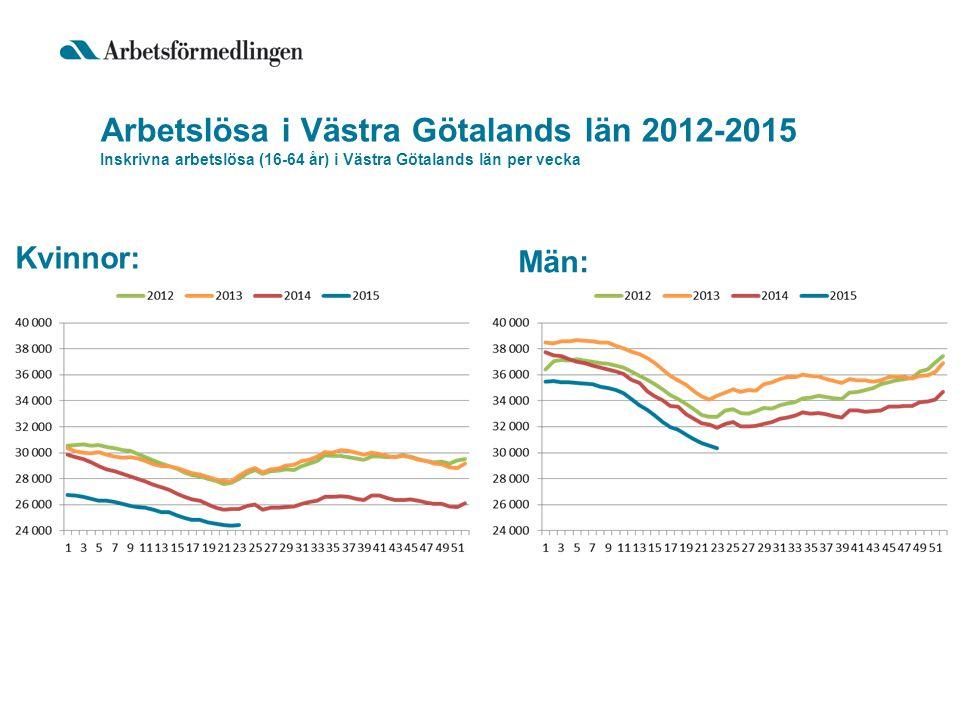 Arbetslösa i Västra Götalands län 2012-2015 Inskrivna arbetslösa (16-64 år) i Västra Götalands län per vecka Kvinnor: Män: