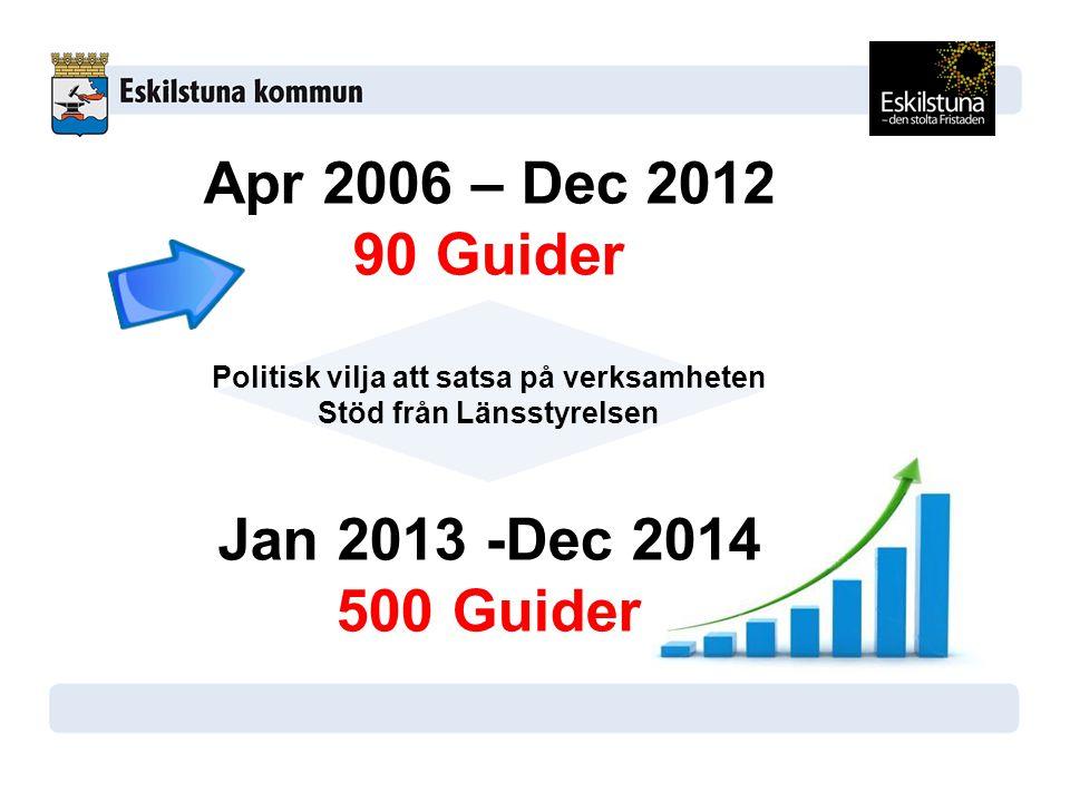 Apr 2006 – Dec 2012 90 Guider Politisk vilja att satsa på verksamheten Stöd från Länsstyrelsen Jan 2013 -Dec 2014 500 Guider