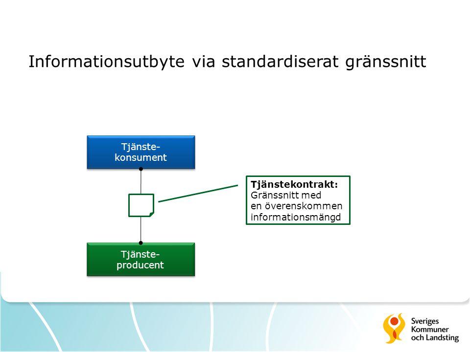 Informationsutbyte via standardiserat gränssnitt Tjänste- producent Tjänste- producent Tjänste- konsument Tjänste- konsument Tjänstekontrakt: Gränssnitt med en överenskommen informationsmängd