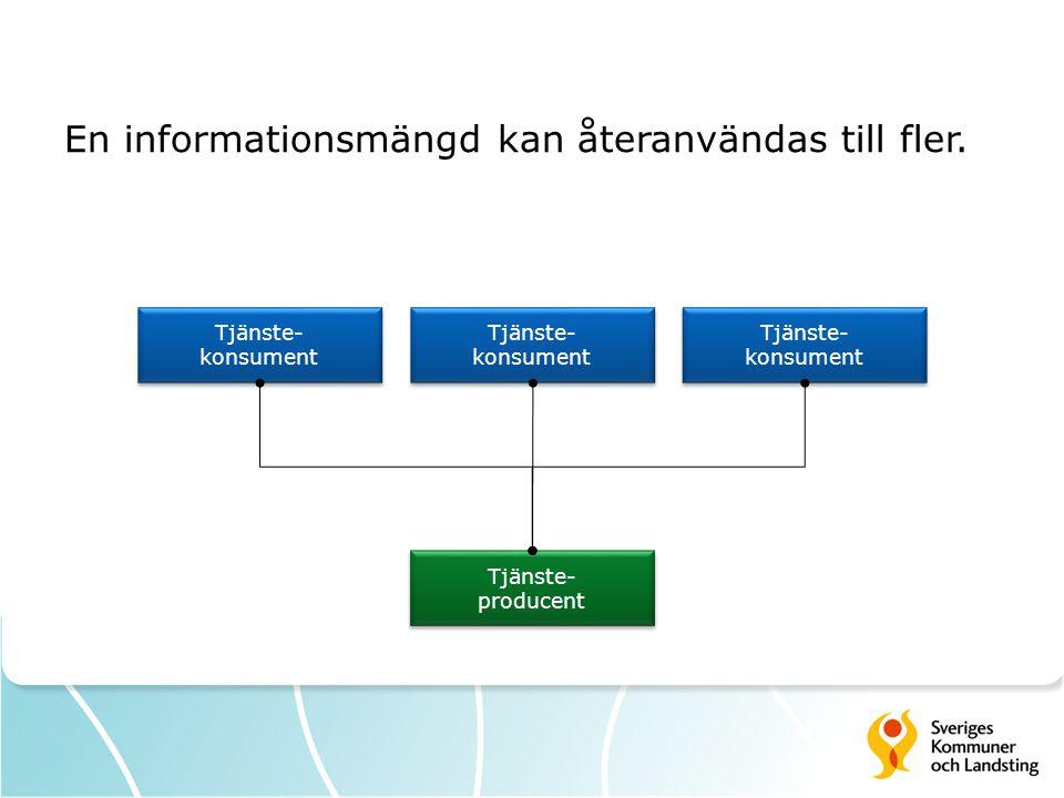 En informationsmängd kan återanvändas till fler. Tjänste- producent Tjänste- producent Tjänste- konsument Tjänste- konsument Tjänste- konsument Tjänst