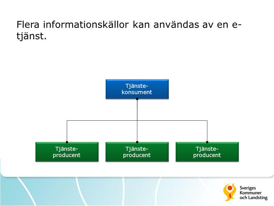 Flera informationskällor kan användas av en e- tjänst. Tjänste- producent Tjänste- producent Tjänste- konsument Tjänste- konsument Tjänste- producent
