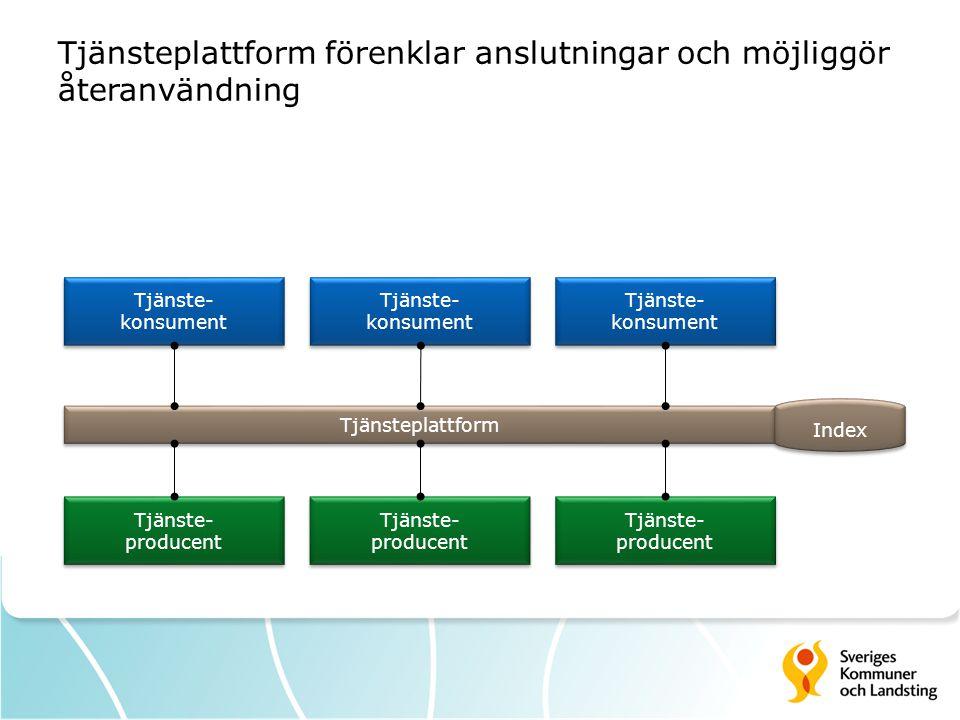 Tjänsteplattform förenklar anslutningar och möjliggör återanvändning Tjänste- producent Tjänste- producent Tjänste- konsument Tjänste- konsument Tjäns
