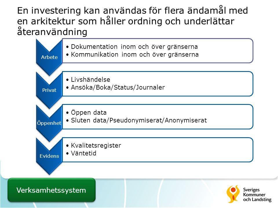 En investering kan användas för flera ändamål med en arkitektur som håller ordning och underlättar återanvändning Arbete Dokumentation inom och över gränserna Kommunikation inom och över gränserna Privat Livshändelse Ansöka/Boka/Status/Journaler Öppenhet Öppen data Sluten data/Pseudonymiserat/Anonymiserat Evidens Kvalitetsregister Väntetid Verksamhetssystem