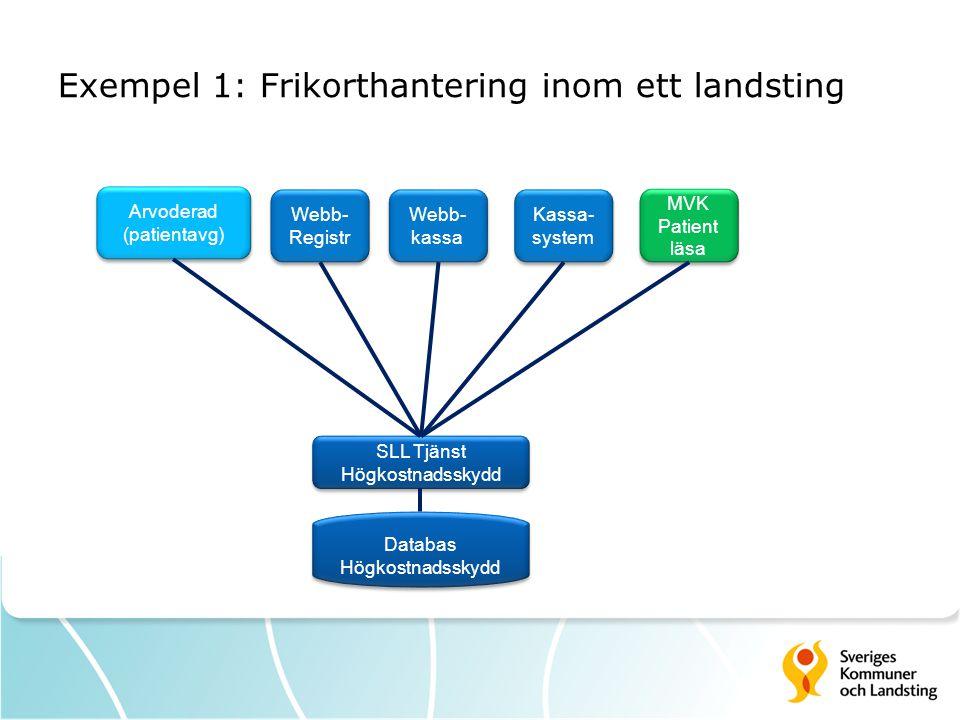 Exempel 1: Frikorthantering inom ett landsting Databas Högkostnadsskydd Databas Högkostnadsskydd SLL Tjänst Högkostnadsskydd SLL Tjänst Högkostnadssky
